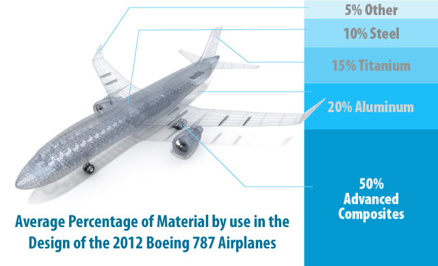 Image showing the average use of plastic materials in the Boeing 787 Airplanes