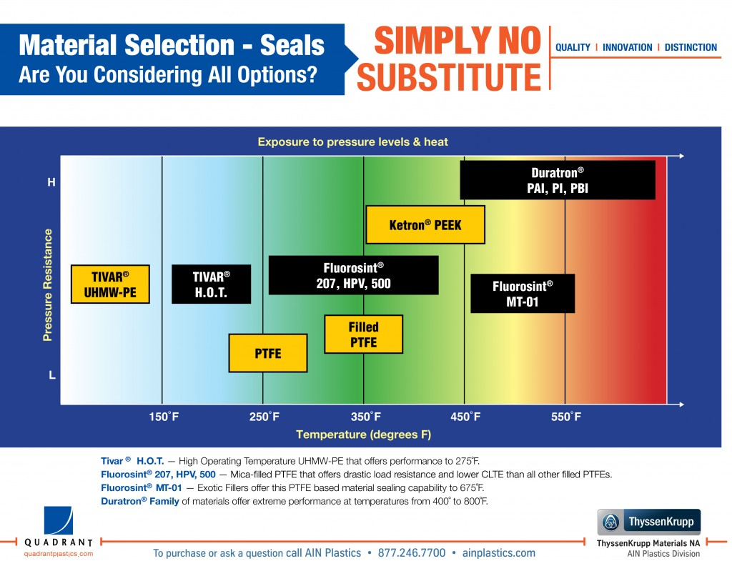 Material Selector Guide for PTFE Seal and Gasket Material