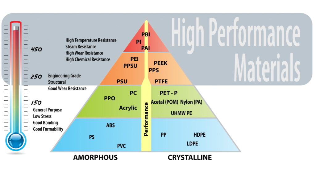 Plastics-Triangle-High-Performance