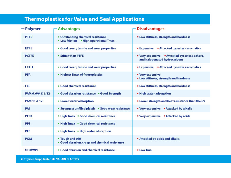 Table comparing the pros and cons of commonn thermoplastics used in valve and seal applications